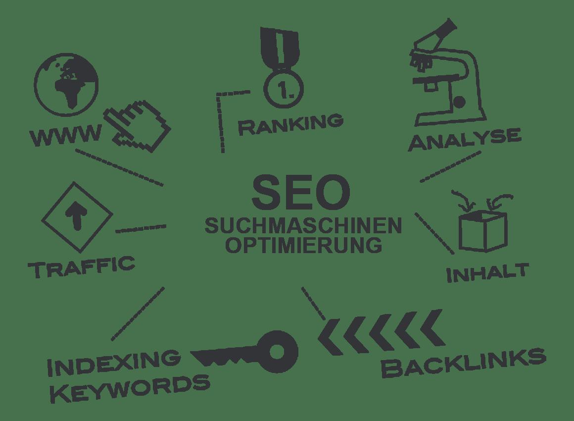 SEO Rankingfaktoren – Rankings, Analyse, Traffic, Inhalt, Backlinks und Keywords